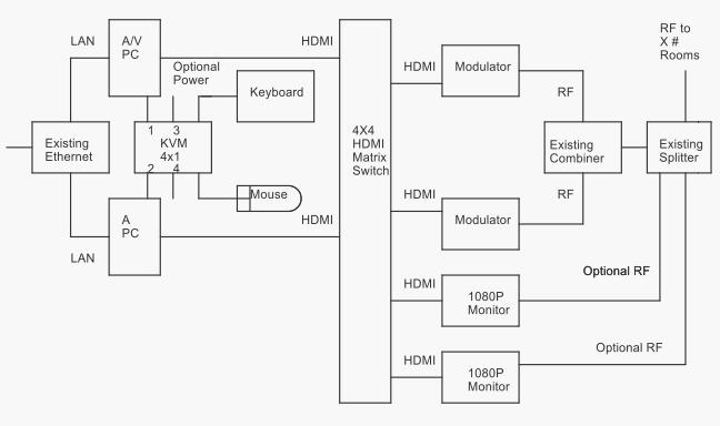 Network Diagrm